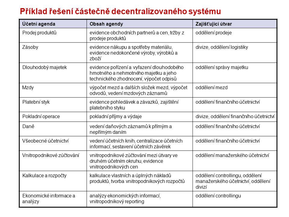 MPH_EKRP/MKH_EKRP 2009/2010 Organizační schéma (příklad)