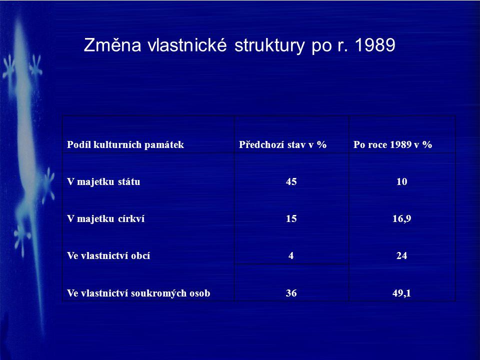 Změna vlastnické struktury po r. 1989 Podíl kulturních památekPředchozí stav v %Po roce 1989 v % V majetku státu4510 V majetku církví1516,9 Ve vlastni