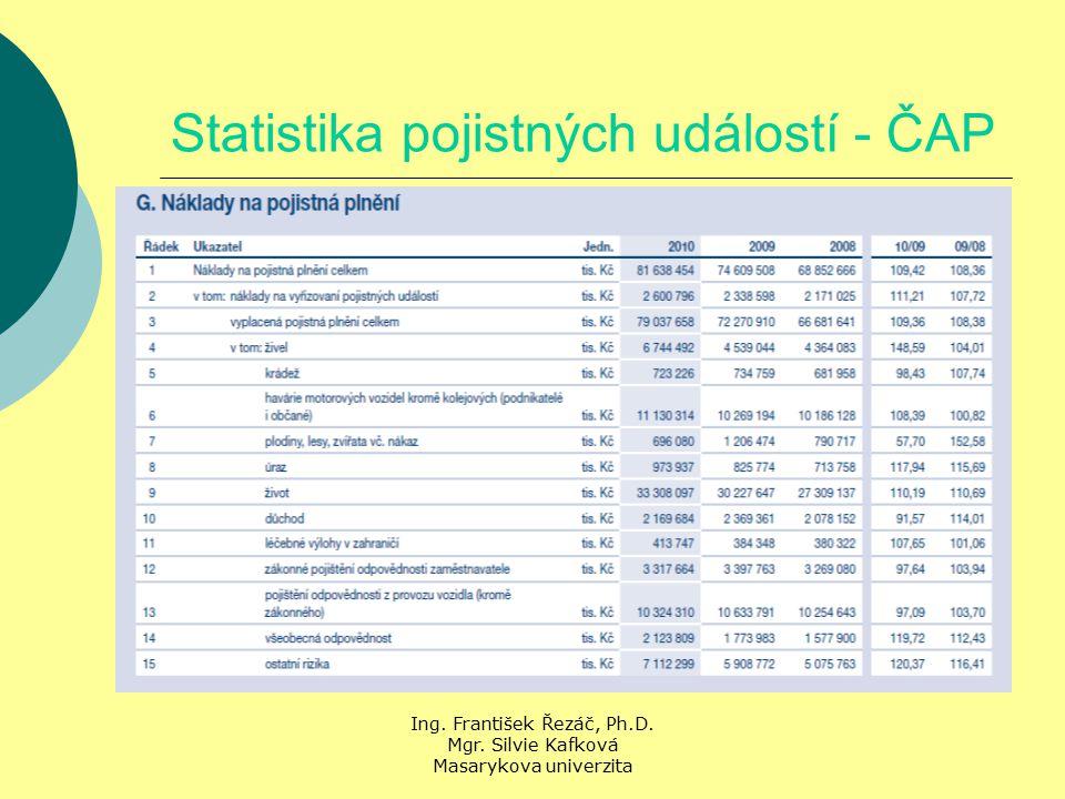 Ing. František Řezáč, Ph.D. Mgr. Silvie Kafková Masarykova univerzita Statistika pojistných událostí - ČAP