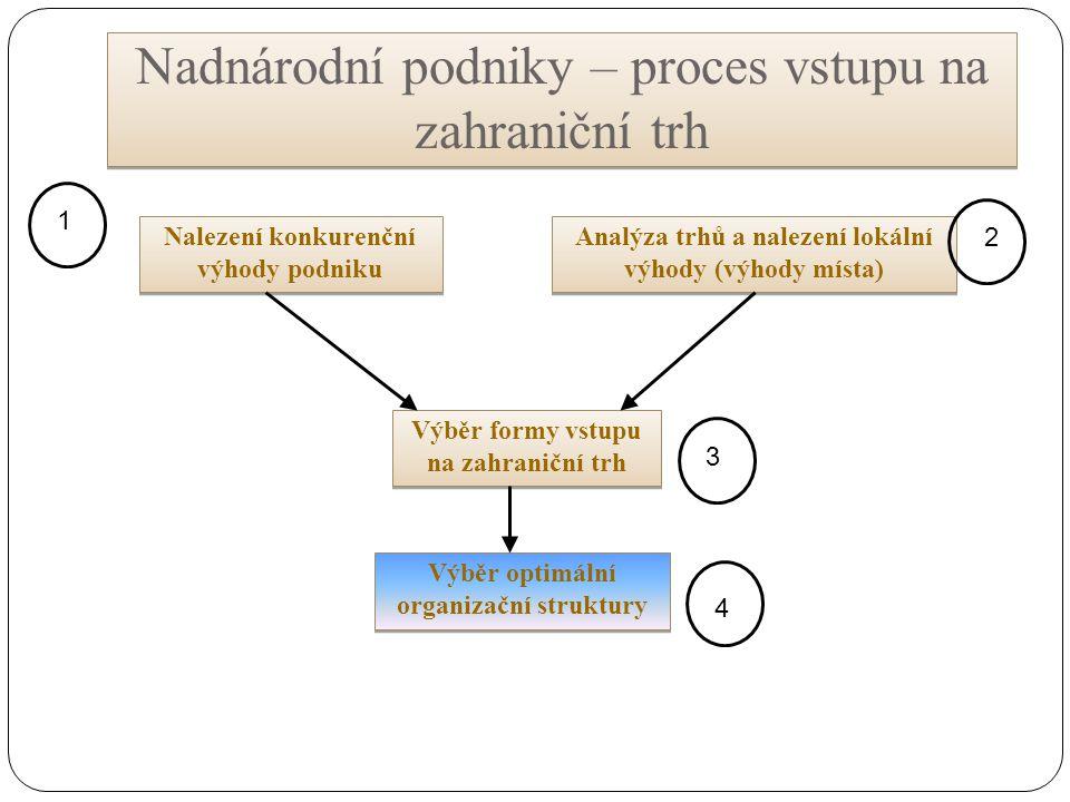 Nadnárodní podniky – proces vstupu na zahraniční trh Nalezení konkurenční výhody podniku Analýza trhů a nalezení lokální výhody (výhody místa) Výběr f
