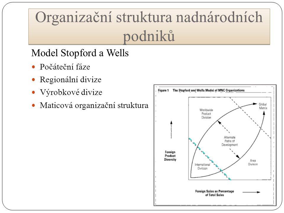 Organizační struktura nadnárodních podniků Model Stopford a Wells Počáteční fáze Regionální divize Výrobkové divize Maticová organizační struktura