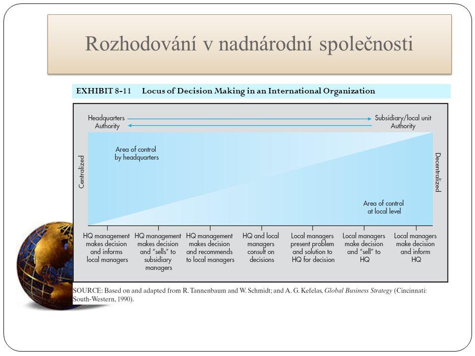 Rozhodování v nadnárodní společnosti EXHIBIT 8-11 Locus of Decision Making in an International Organization