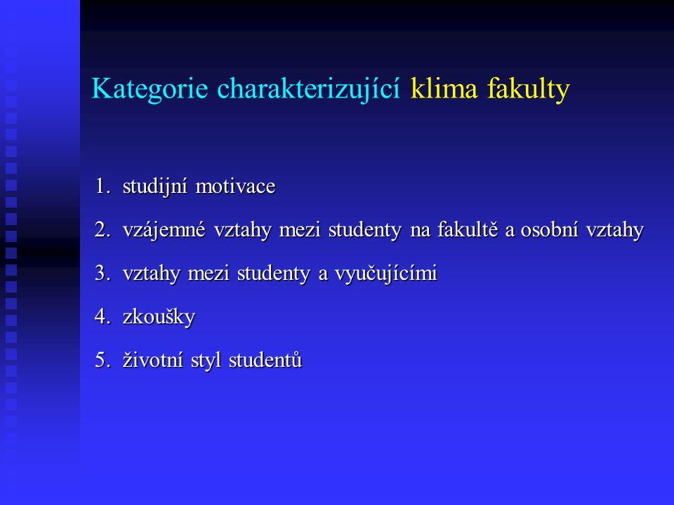 Kategorie charakterizující klima fakulty 1. studijní motivace 2. vzájemné vztahy mezi studenty na fakultě a osobní vztahy 3. vztahy mezi studenty a vy