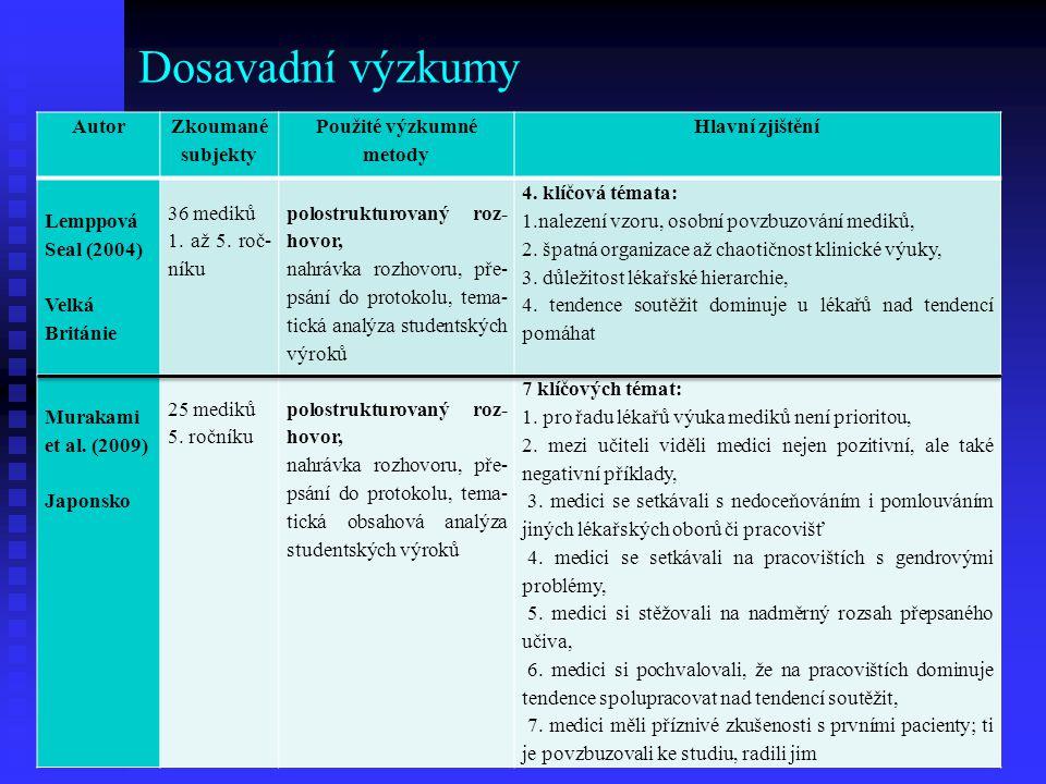 Dosavadní výzkumy Autor Zkoumané subjekty Použité výzkumné metody Hlavní zjištění Lemppová Seal (2004) Velká Británie 36 mediků 1. až 5. roč níku pol
