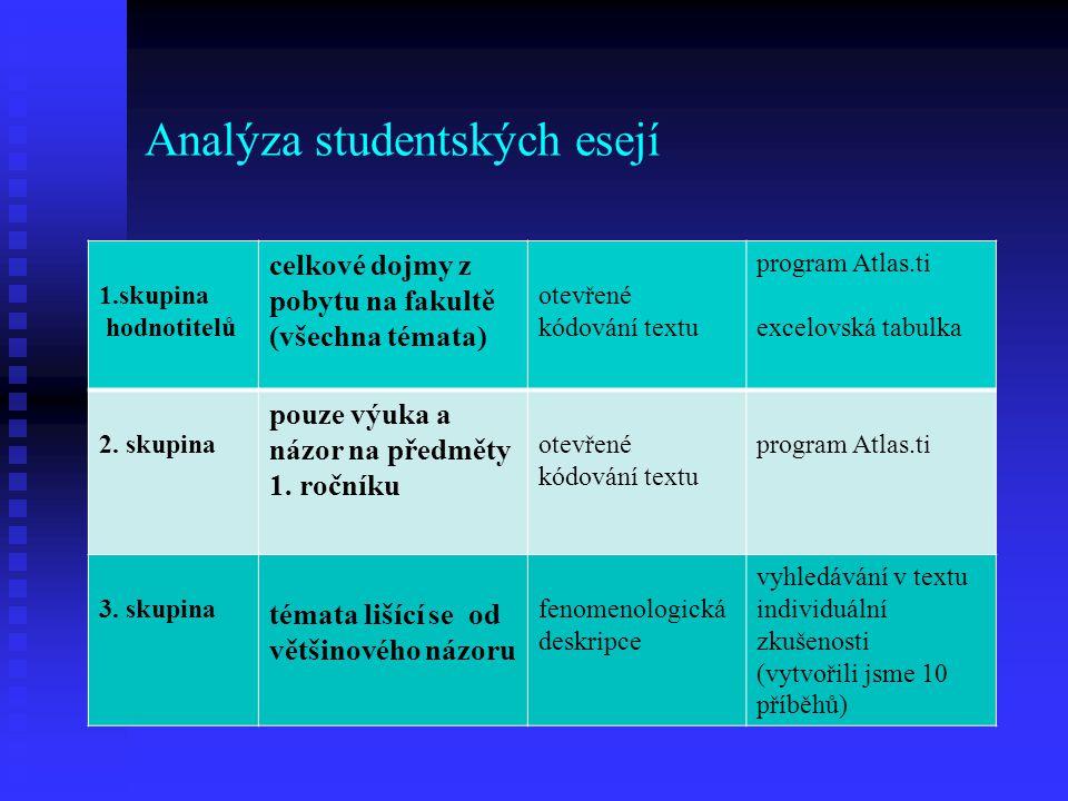 Analýza studentských esejí 1.skupina hodnotitelů celkové dojmy z pobytu na fakultě (všechna témata) otevřené kódování textu program Atlas.ti excelovsk