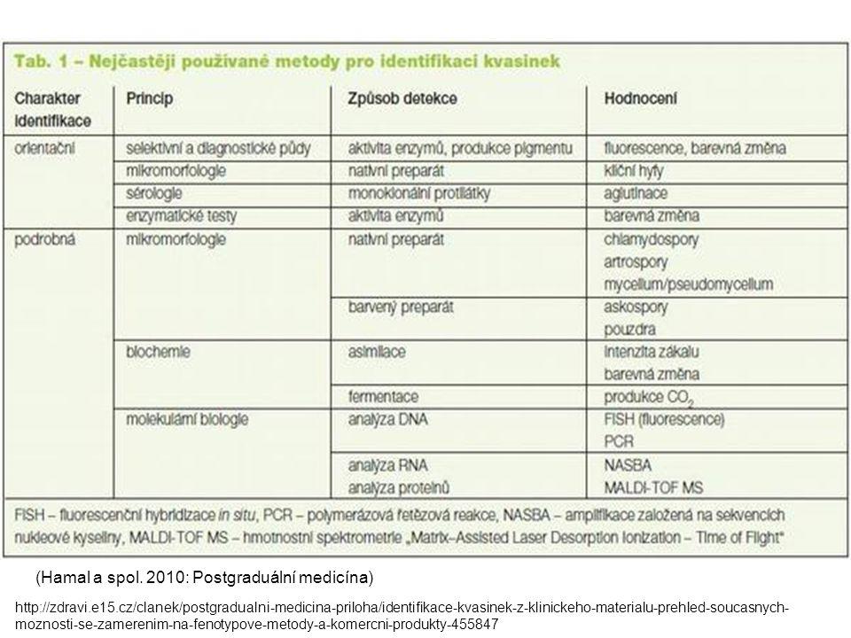 (Hamal a spol. 2010: Postgraduální medicína) http://zdravi.e15.cz/clanek/postgradualni-medicina-priloha/identifikace-kvasinek-z-klinickeho-materialu-p