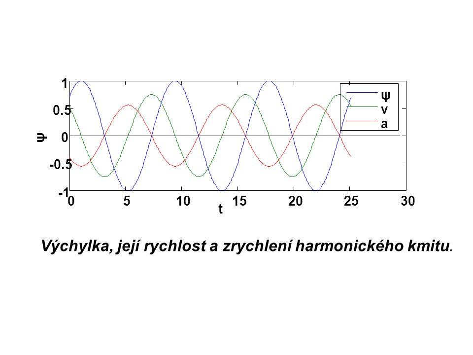 Výchylka, její rychlost a zrychlení harmonického kmitu. 051015202530 -0.5 0 0.5 1 ψ t ψ v a