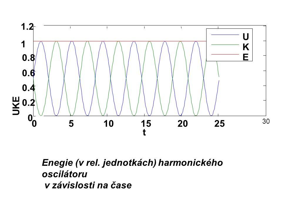 Enegie (v rel. jednotkách) harmonického oscilátoru v závislosti na čase 0510152025 30 0 0.2 0.4 0.6 0.8 1 1.2 t UKE U K E