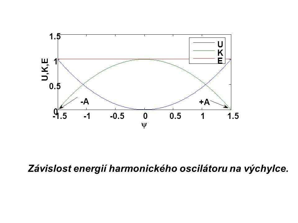 Závislost energií harmonického oscilátoru na výchylce. -1.5-0.500.511.5 0 0.5 1 1.5 ψ U,K,E U K E -A +A