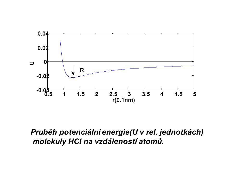 Průběh potenciální energie(U v rel. jednotkách) molekuly HCl na vzdáleností atomů. 0.511.522.533.544.55 -0.04 -0.02 0 0.02 0.04 U r(0.1nm) R