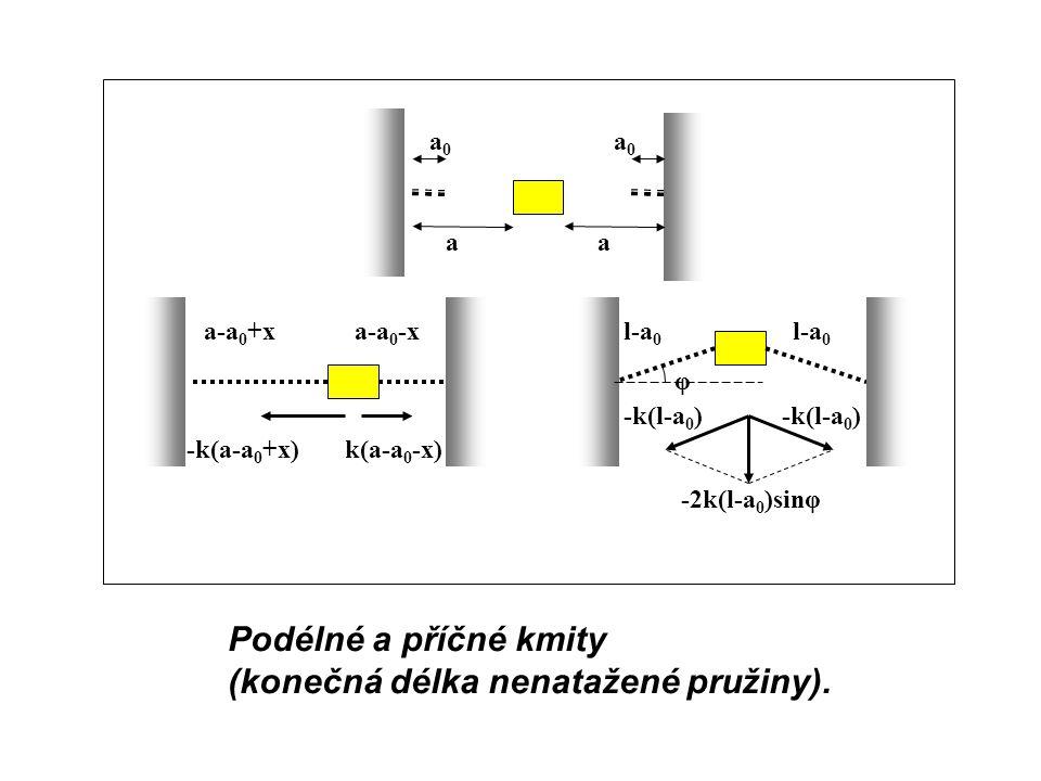 Podélné a příčné kmity (konečná délka nenatažené pružiny). φ l-a 0 a-a 0 +xl-a 0 a-a 0 -x a0a0 a0a0 aa -k(l-a 0 ) -2k(l-a 0 )sinφ -k(a-a 0 +x)k(a-a 0