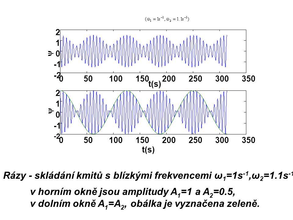 Rázy - skládání kmitů s blízkými frekvencemi ω 1 =1s -1,ω 2 =1.1s -1 v horním okně jsou amplitudy A 1 =1 a A 2 =0.5, v dolním okně A 1 =A 2, obálka je