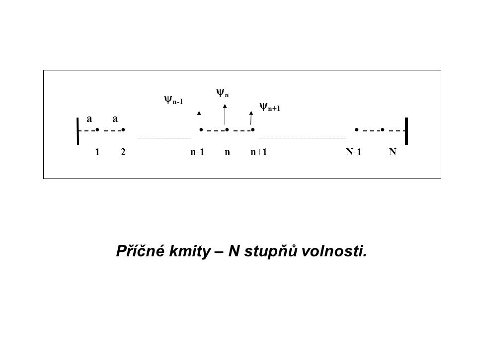 ●●●●●●● 12nn+1N-1Nn-1 ψnψn aa ψ n+1 ψ n-1 Příčné kmity – N stupňů volnosti.