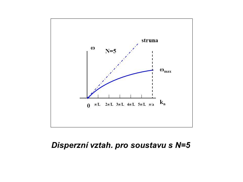 0 π/L ω max ω knkn struna N=5 2π/L3π/L4π/L5π/Lπ/a Disperzní vztah. pro soustavu s N=5