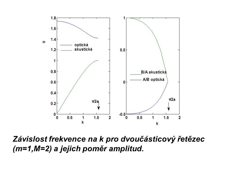 Závislost frekvence na k pro dvoučásticový řetězec (m=1,M=2) a jejich poměr amplitud.