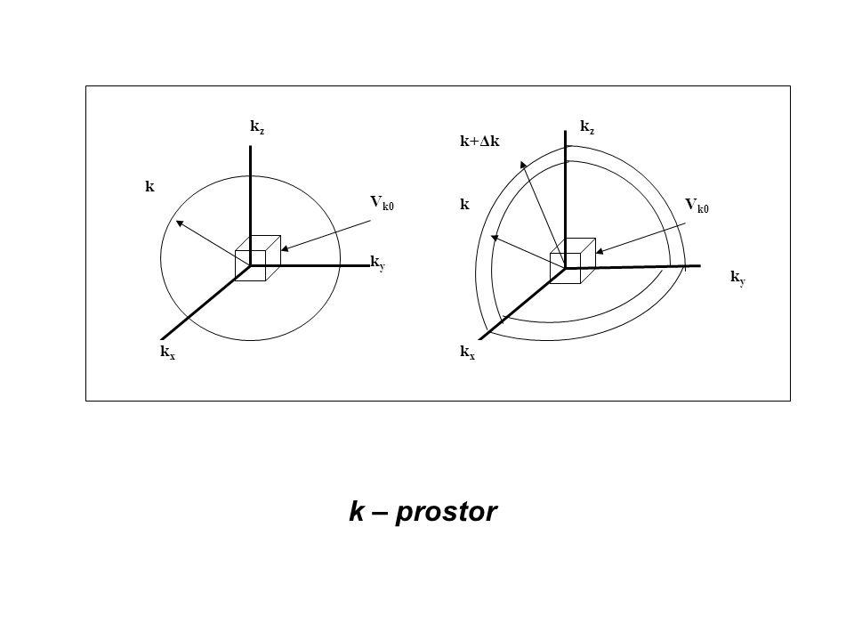 k – prostor kyky kzkz V k0 kxkx k kyky kzkz k kxkx k+Δk