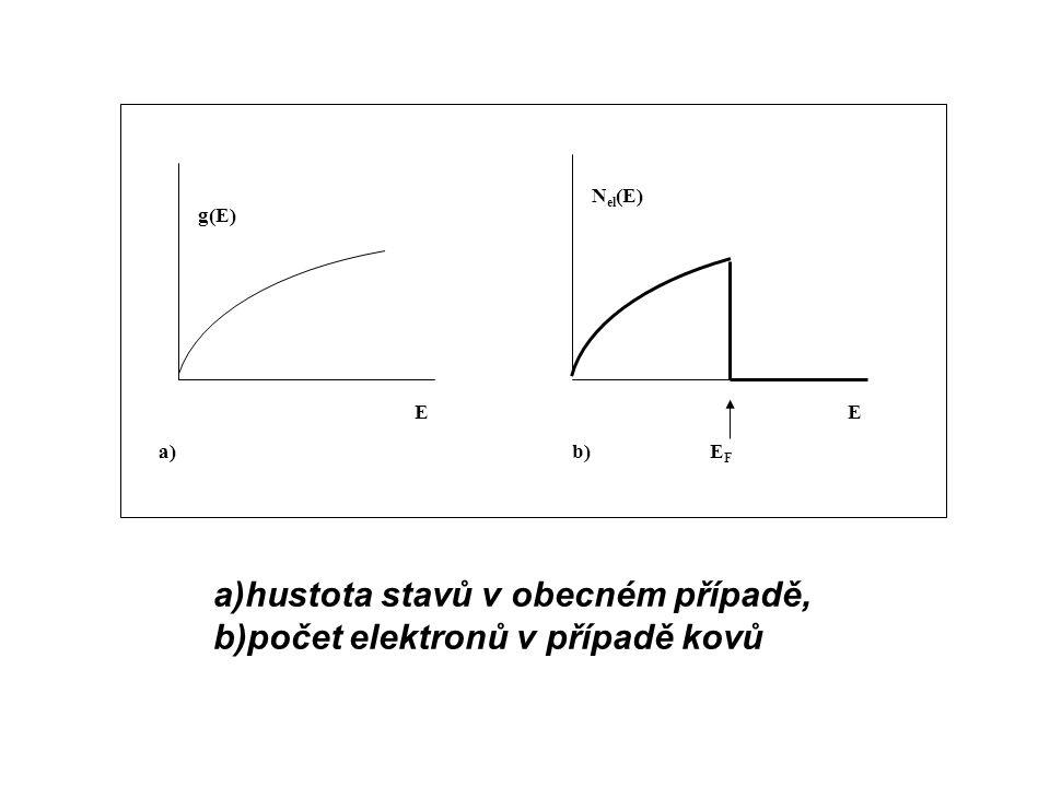 a)hustota stavů v obecném případě, b)počet elektronů v případě kovů g(E) EFEF N el (E) EE b)a)