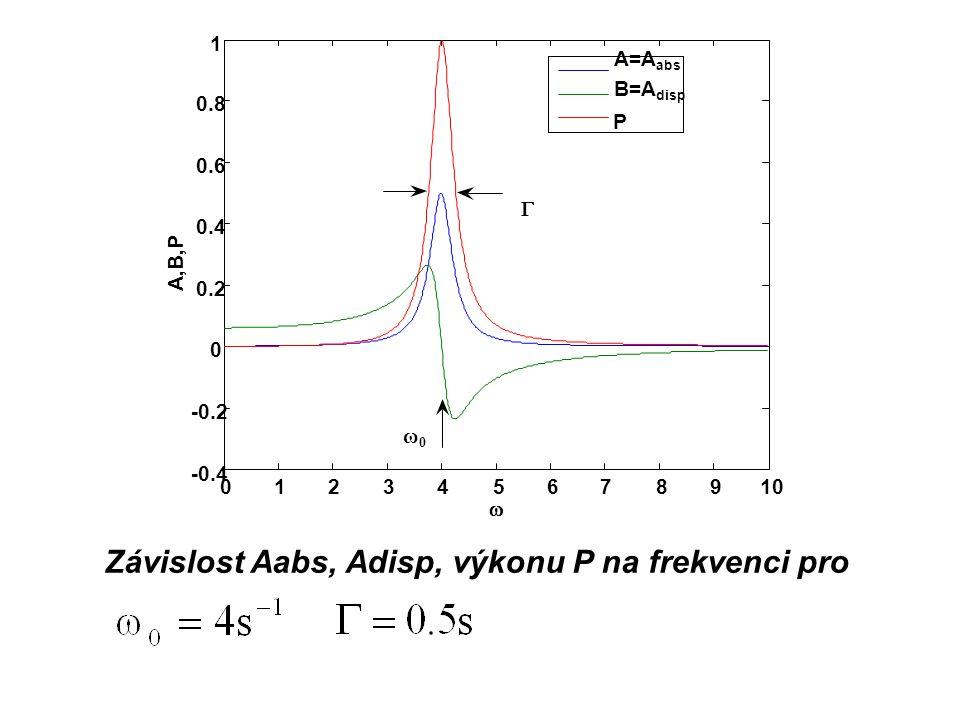Závislost Aabs, Adisp, výkonu P na frekvenci pro