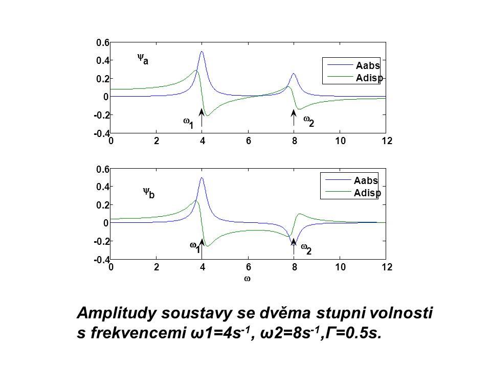 Amplitudy soustavy se dvěma stupni volnosti s frekvencemi ω1=4s -1, ω2=8s -1,Г=0.5s.