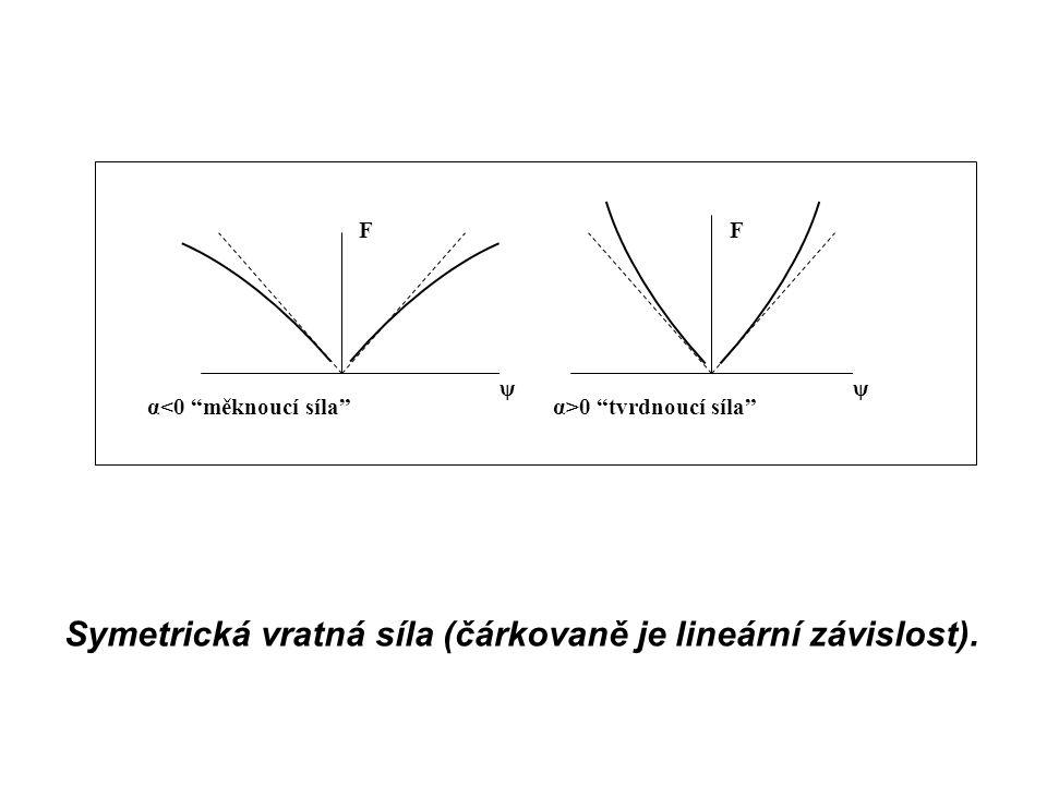 """FF α<0 """"měknoucí síla"""" ψψ α>0 """"tvrdnoucí síla"""" Symetrická vratná síla (čárkovaně je lineární závislost)."""
