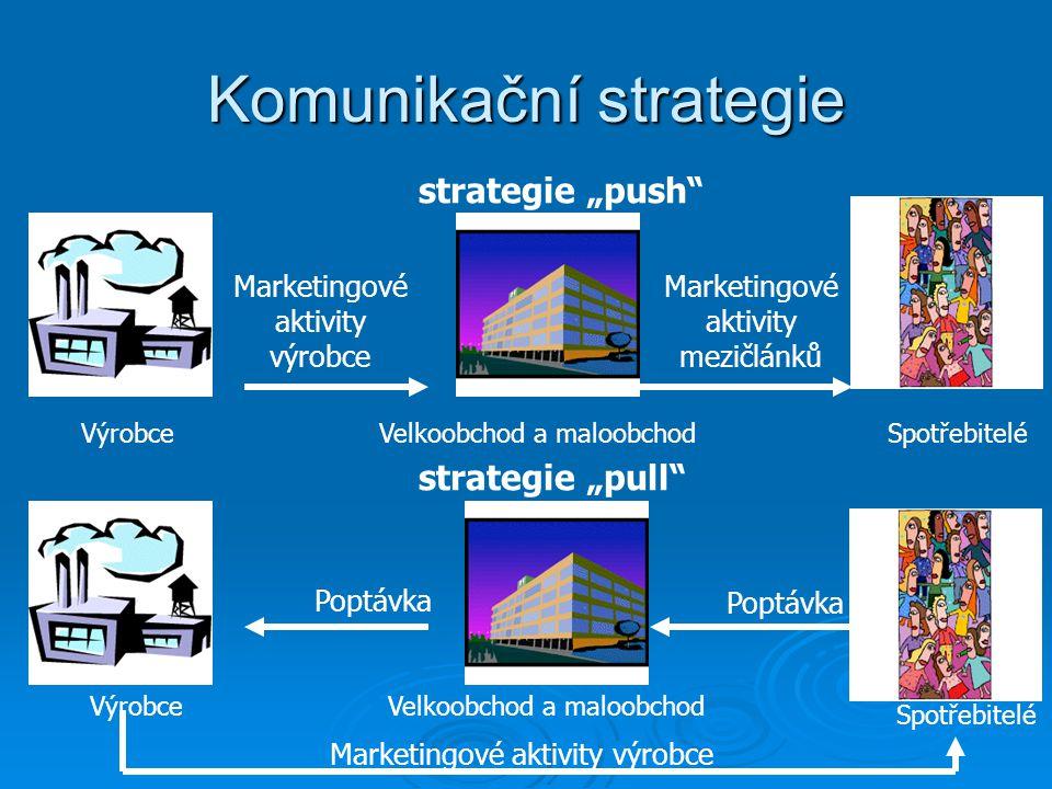 """Komunikační strategie Marketingové aktivity výrobce VýrobceVelkoobchod a maloobchodSpotřebitelé Marketingové aktivity mezičlánků strategie """"pull Poptávka VýrobceVelkoobchod a maloobchod Spotřebitelé Poptávka strategie """"push Marketingové aktivity výrobce"""