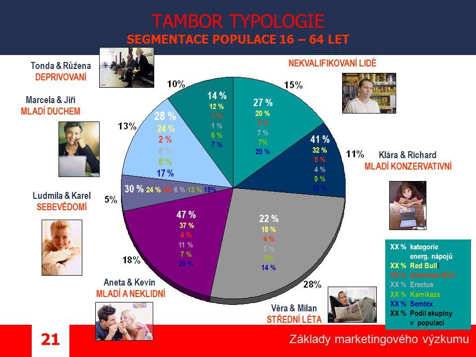 Základy marketingového výzkumu 21 TAMBOR TYPOLOGIE SEGMENTACE POPULACE 16 – 64 LET Klára & Richard MLADÍ KONZERVATIVNÍ Věra & Milan STŘEDNÍ LÉTA Tonda