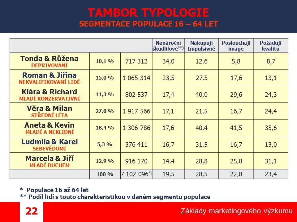 Základy marketingového výzkumu 22 TAMBOR TYPOLOGIE SEGMENTACE POPULACE 16 – 64 LET Nenároční škudlilové **) Nakupují Impulsivně Poslouchají image Poža