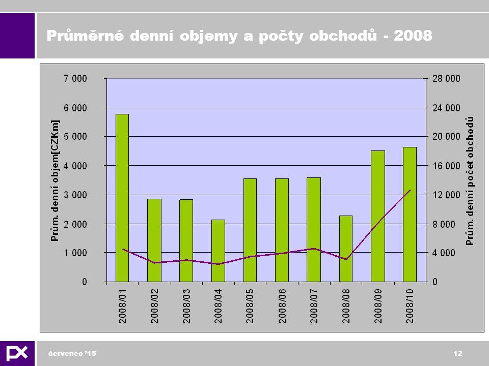 červenec '1512 Průměrné denní objemy a počty obchodů - 2008