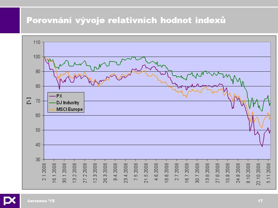 červenec '1517 Porovnání vývoje relativních hodnot indexů