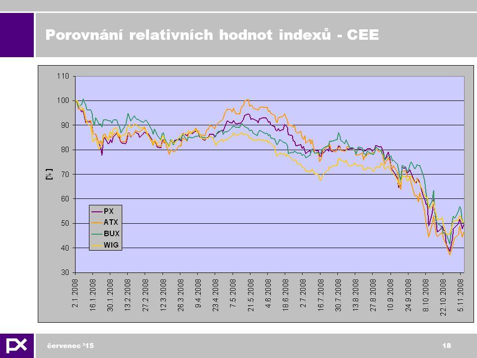 červenec '1518 Porovnání relativních hodnot indexů - CEE