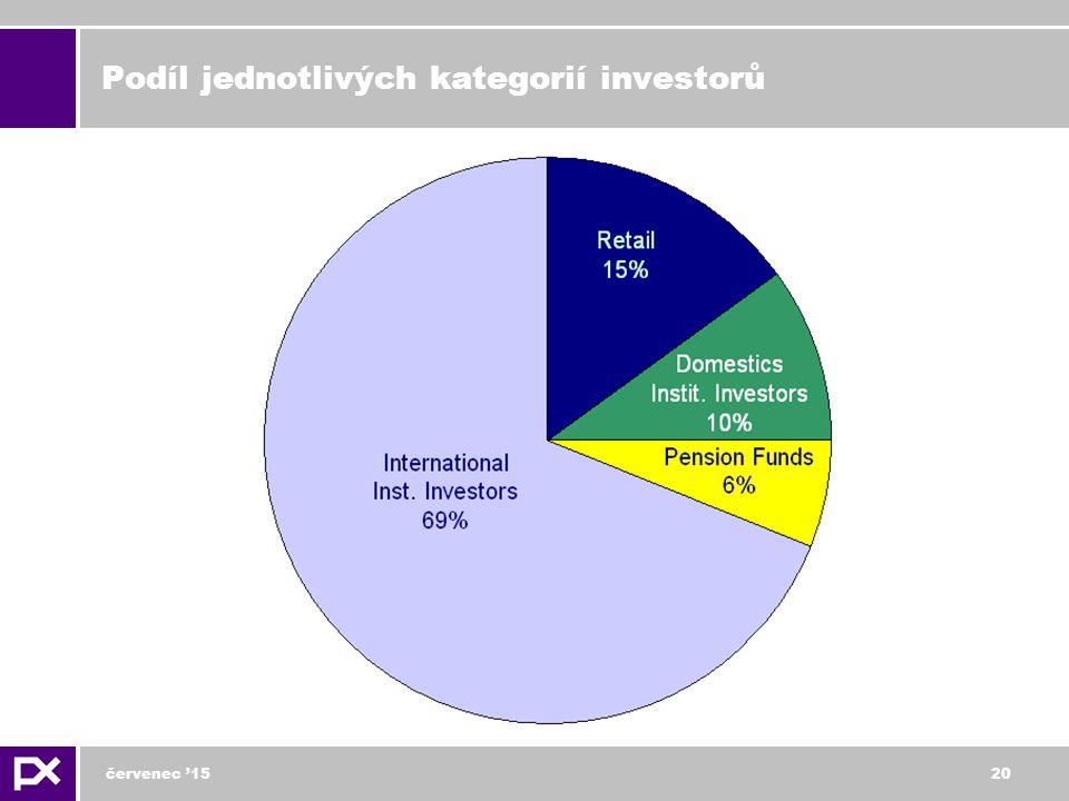 červenec '1520 Podíl jednotlivých kategorií investorů