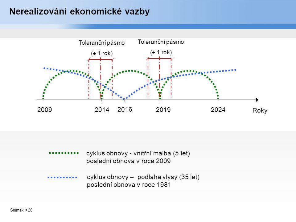 Snímek  20 Nerealizování ekonomické vazby Roky 2009201420192024 cyklus obnovy - vnitřní malba (5 let) poslední obnova v roce 2009 cyklus obnovy – pod