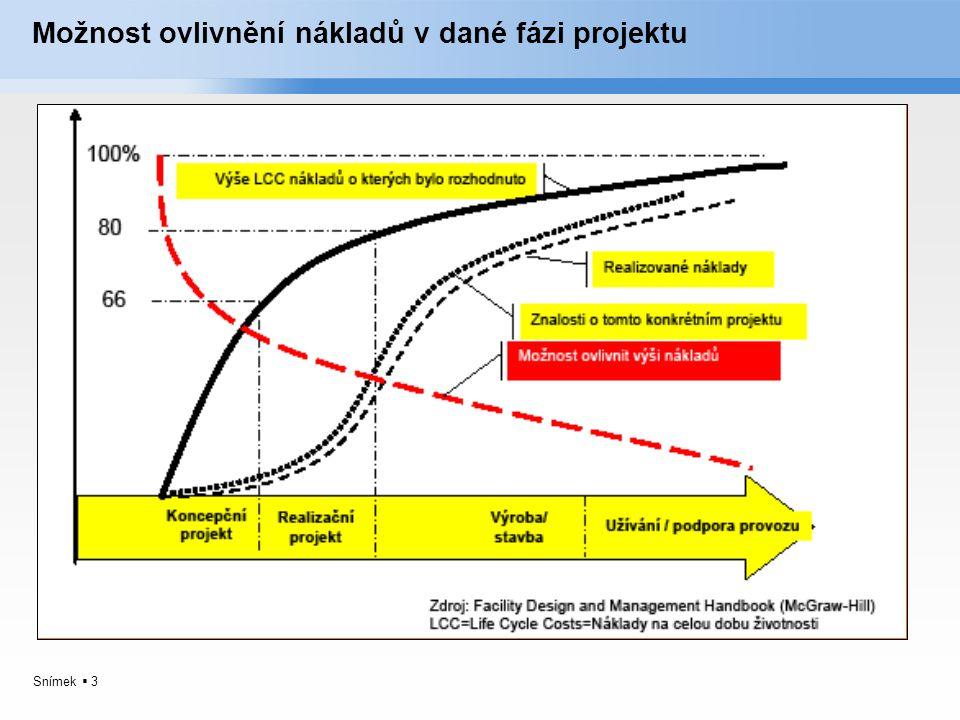 Snímek  3 Možnost ovlivnění nákladů v dané fázi projektu