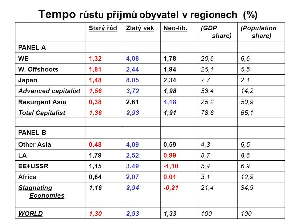 Tempo růstu příjmů obyvatel v regionech (%) Starý řádZlatý věkNeo-lib.(GDP share) (Population share) PANEL A WE1,324,081,7820,66,6 W.