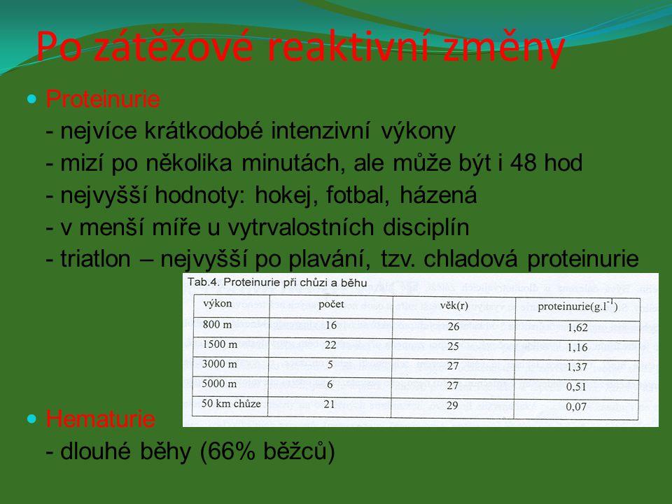 Myoglobinurie - mikrotraumata svalů - myoglobin má 4x menší molekulu než hemoglobin - u vytrvalců (extrémní vytrvalostní zatížení) Ketonurie - u dlouhotrvajících výkonů (zvýšená β-oxidaci MK – hlavní zdroj energie) Další katabolity: urea, kys.