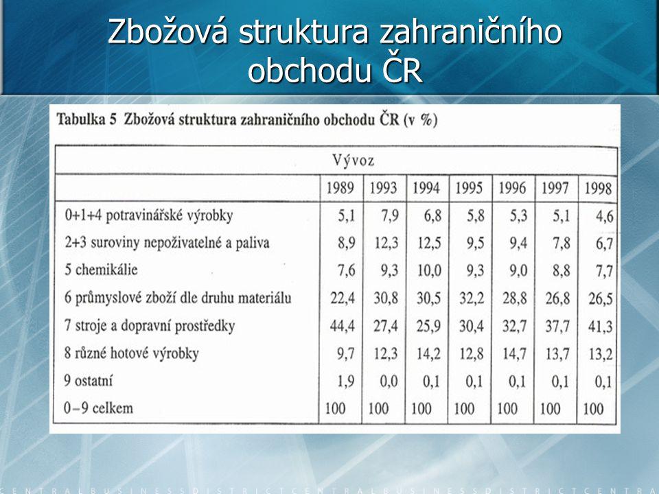 Zbožová struktura zahraničního obchodu ČR