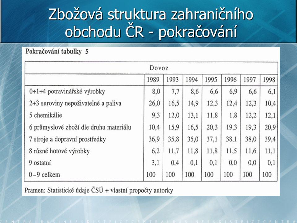Zbožová struktura zahraničního obchodu ČR - pokračování
