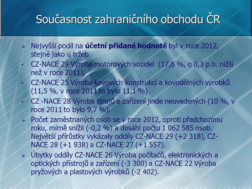 Současnost zahraničního obchodu ČR   Nejvyšší podíl na účetní přidané hodnotě byl v roce 2012, stejně jako u tržeb CZ-NACE 29 Výroba motorových vozi