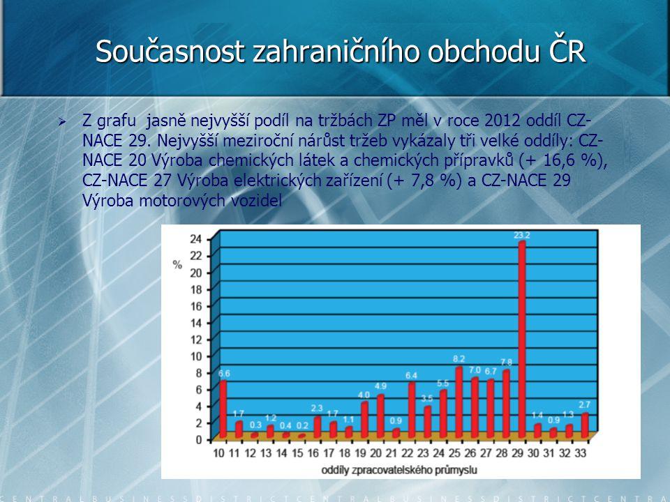 Současnost zahraničního obchodu ČR   Z grafu jasně nejvyšší podíl na tržbách ZP měl v roce 2012 oddíl CZ- NACE 29. Nejvyšší meziroční nárůst tržeb v