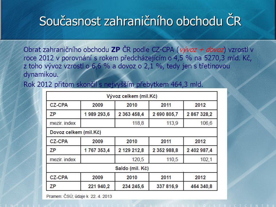 Obrat zahraničního obchodu ZP ČR podle CZ-CPA (vývoz + dovoz) vzrostl v roce 2012 v porovnání s rokem předcházejícím o 4,5 % na 5270,3 mld. Kč, z toho