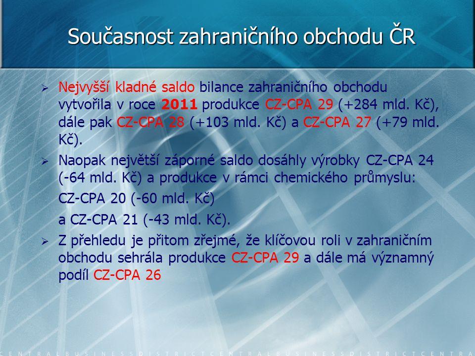 Současnost zahraničního obchodu ČR   Nejvyšší kladné saldo bilance zahraničního obchodu vytvořila v roce 2011 produkce CZ-CPA 29 (+284 mld. Kč), dál