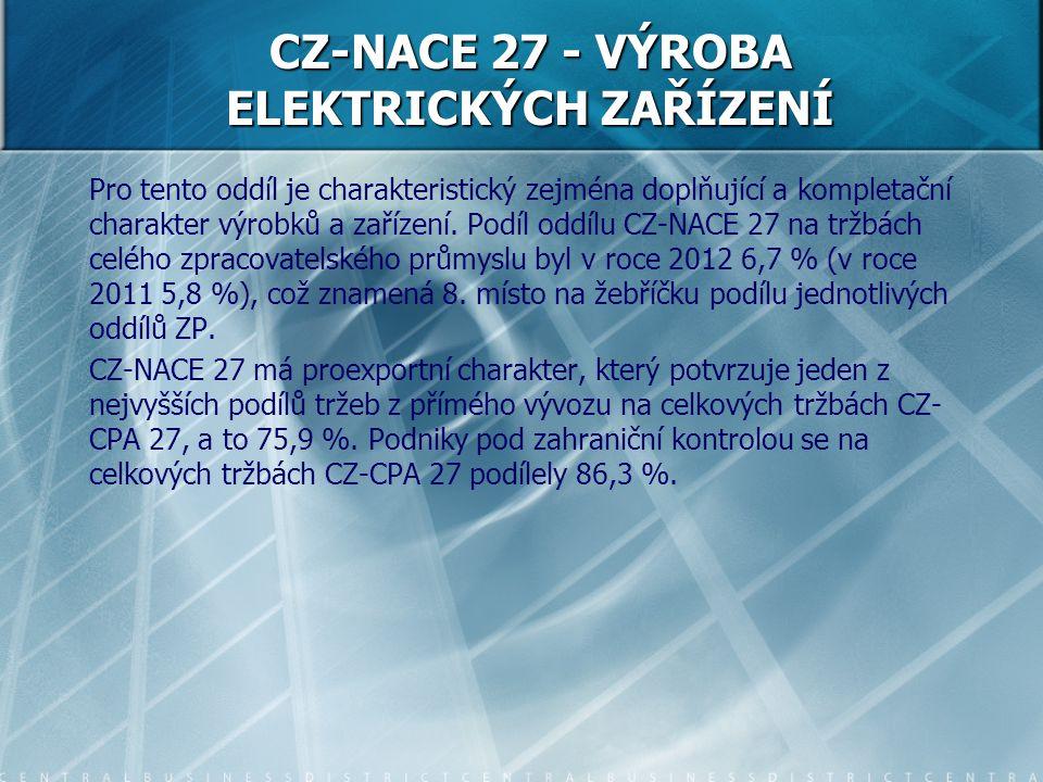 Pro tento oddíl je charakteristický zejména doplňující a kompletační charakter výrobků a zařízení. Podíl oddílu CZ-NACE 27 na tržbách celého zpracovat