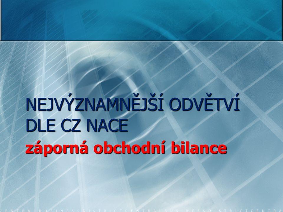 záporná obchodní bilance NEJVÝZNAMNĚJŠÍ ODVĚTVÍ DLE CZ NACE
