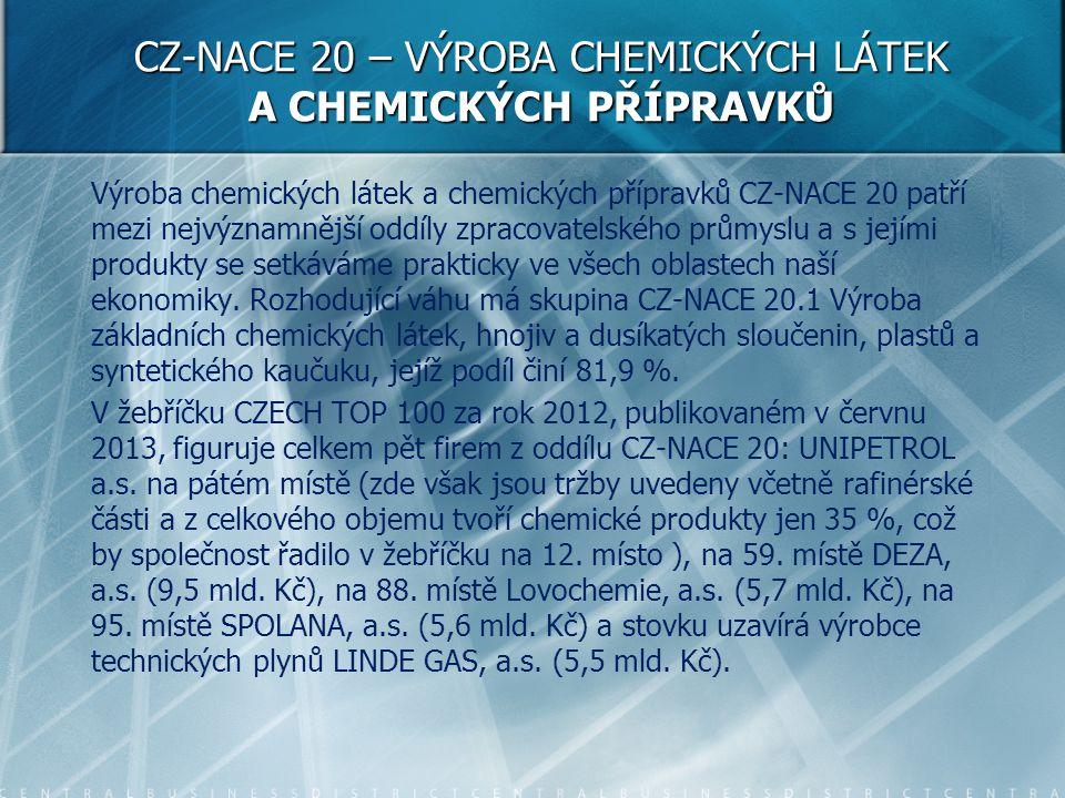 CZ-NACE 20 – VÝROBA CHEMICKÝCH LÁTEK A CHEMICKÝCH PŘÍPRAVKŮ Výroba chemických látek a chemických přípravků CZ-NACE 20 patří mezi nejvýznamnější oddíly