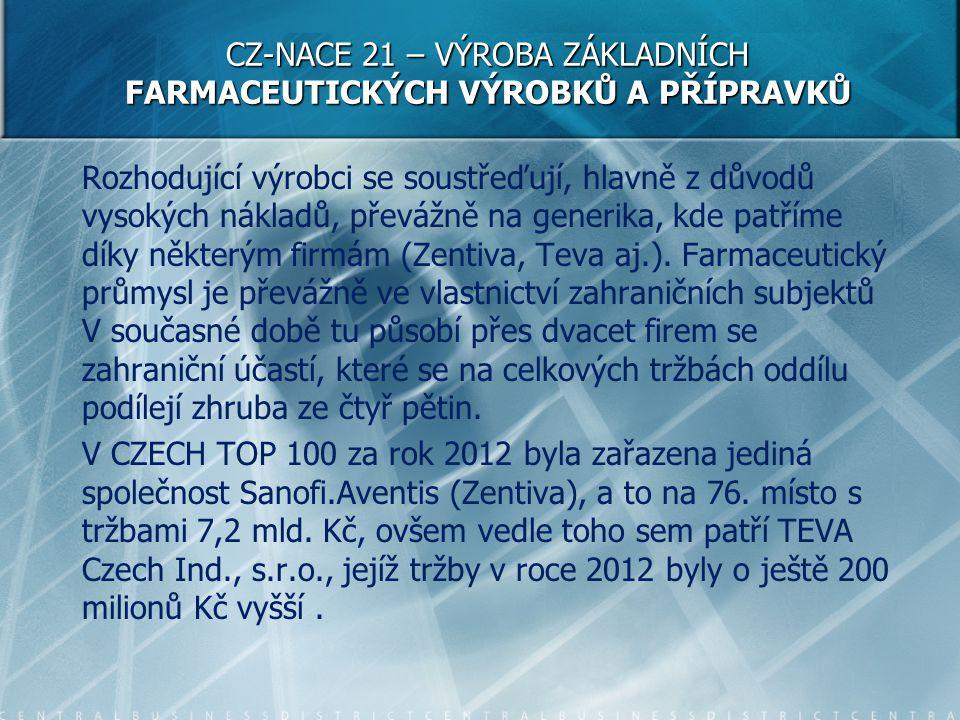 CZ-NACE 21 – VÝROBA ZÁKLADNÍCH FARMACEUTICKÝCH VÝROBKŮ A PŘÍPRAVKŮ Rozhodující výrobci se soustřeďují, hlavně z důvodů vysokých nákladů, převážně na g