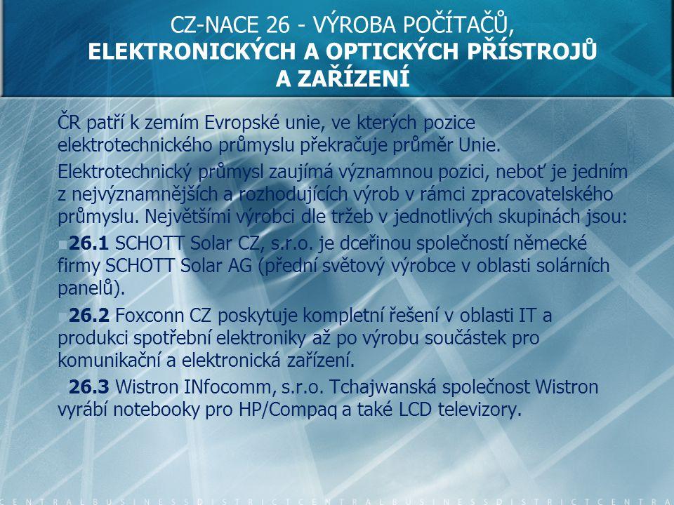 CZ-NACE 26 - VÝROBA POČÍTAČŮ, ELEKTRONICKÝCH A OPTICKÝCH PŘÍSTROJŮ A ZAŘÍZENÍ ČR patří k zemím Evropské unie, ve kterých pozice elektrotechnického prů
