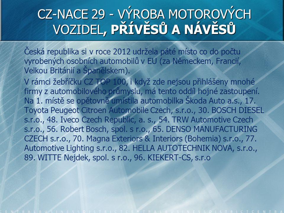 CZ-NACE 29 - VÝROBA MOTOROVÝCH VOZIDEL, PŘÍVĚSŮ A NÁVĚSŮ Česká republika si v roce 2012 udržela páté místo co do počtu vyrobených osobních automobilů