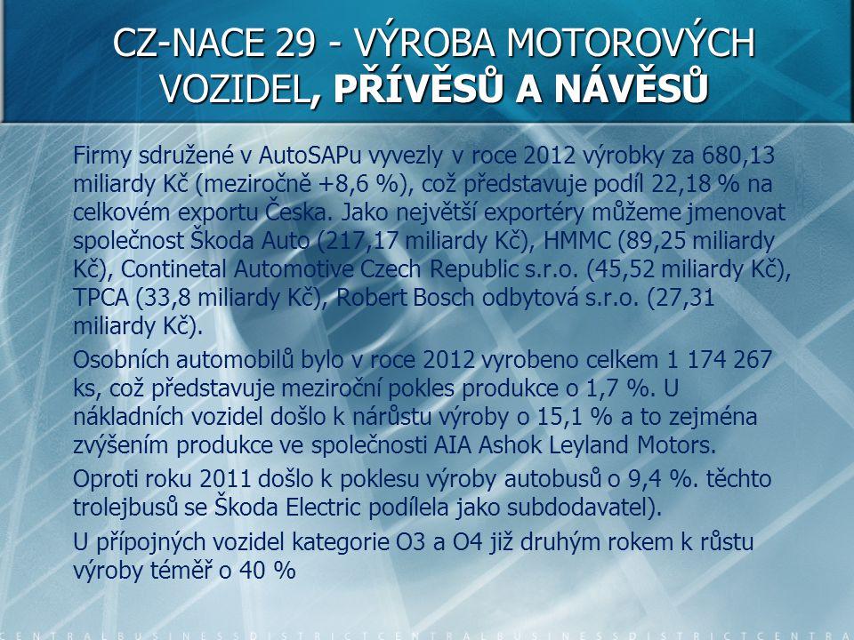 Firmy sdružené v AutoSAPu vyvezly v roce 2012 výrobky za 680,13 miliardy Kč (meziročně +8,6 %), což představuje podíl 22,18 % na celkovém exportu Česk