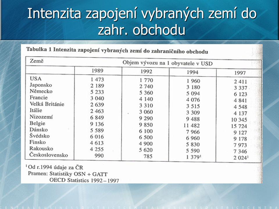 Současnost zahraničního obchodu ČR   Nejvyšší podíl na účetní přidané hodnotě byl v roce 2012, stejně jako u tržeb CZ-NACE 29 Výroba motorových vozidel (17,6 %, o 0,3 p.b.