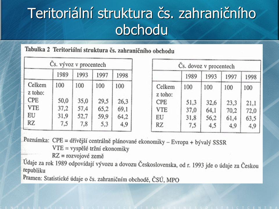 Současnost zahraničního obchodu ČR   Z grafu jasně nejvyšší podíl na tržbách ZP měl v roce 2012 oddíl CZ- NACE 29.